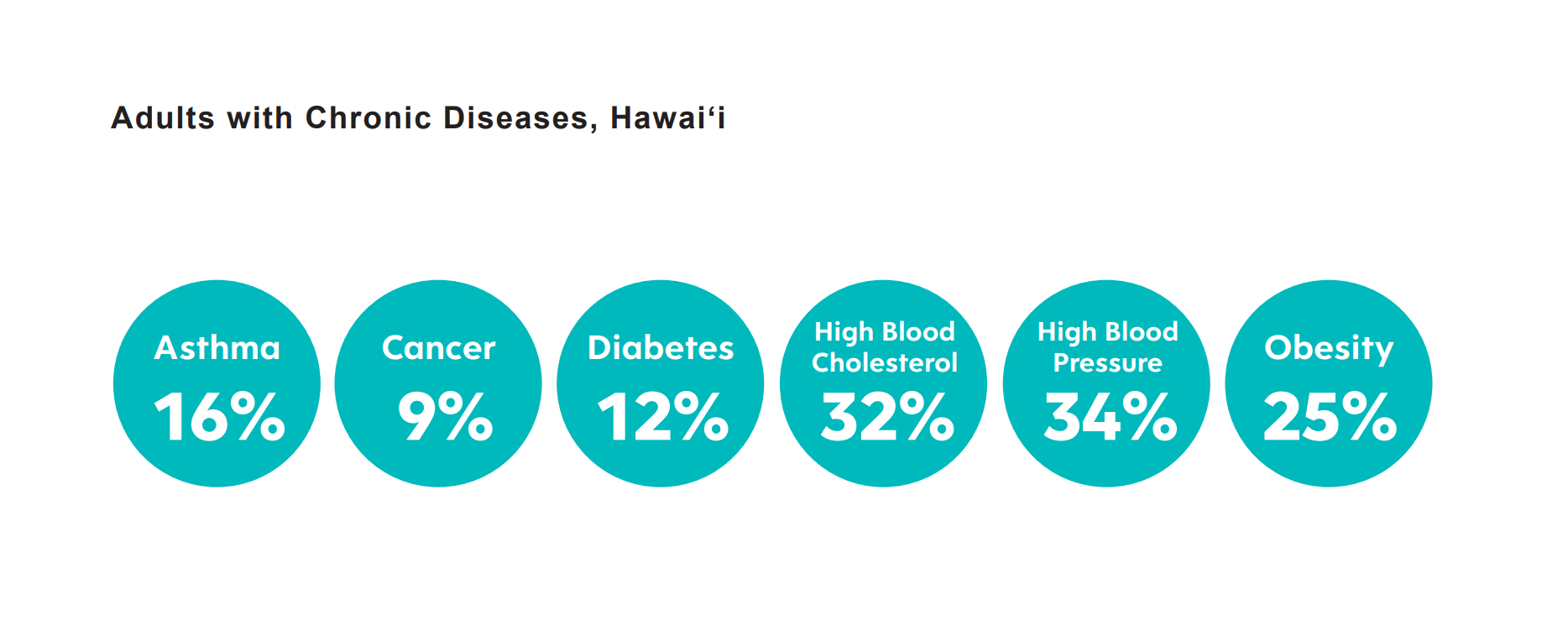 Adults with Chronic Diseases, Hawaii, Asthma 16%, Cancer 9%, Diabetes 12%, High Blood Cholesterol 32%, High Blood Pressure 34%, Obesity 25%