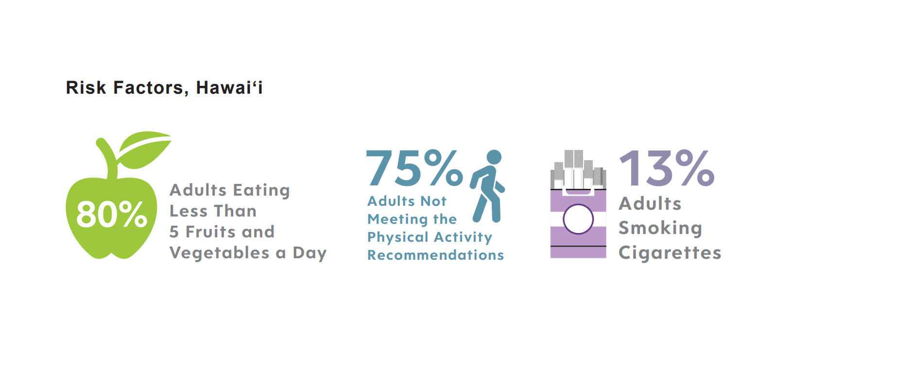 Risk Factors Hawaii 80% Adults Eating Less than 5 Fruits and Vegetables a Day 75% Adults Not Meeting the Physical Activity Recommendations 13% Adults Smoking Cigarettes