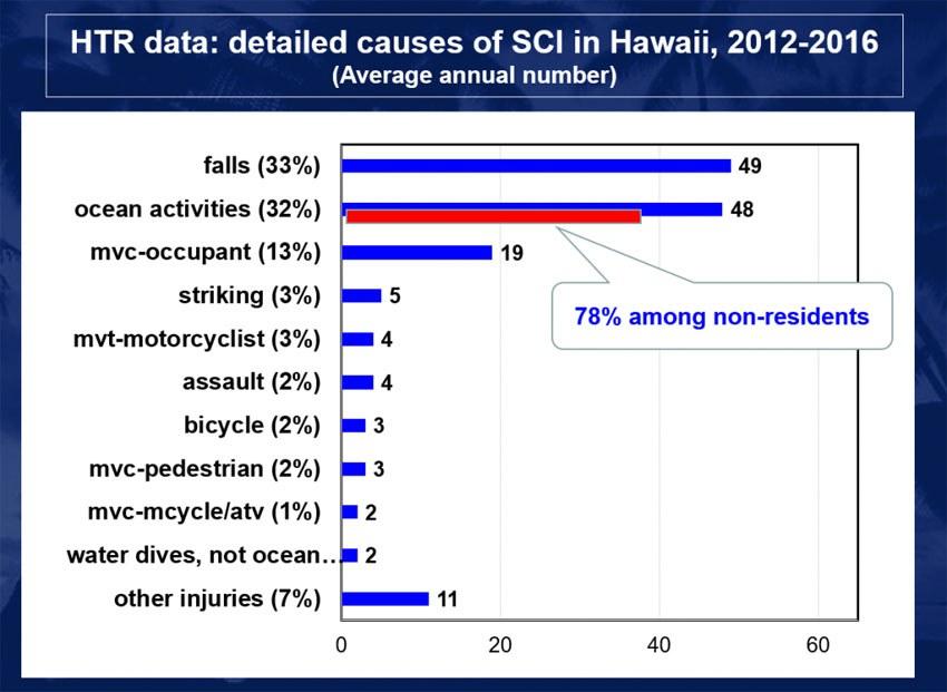 HTR Data Hawaii