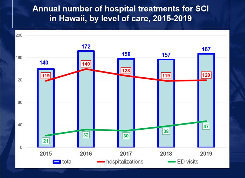 Chart of hospital treatments for SCI in Hawaii by level of care