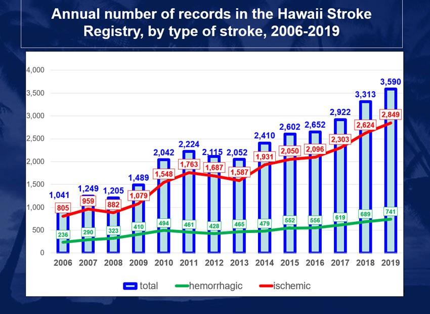 Hawaii Stroke Registry Chart