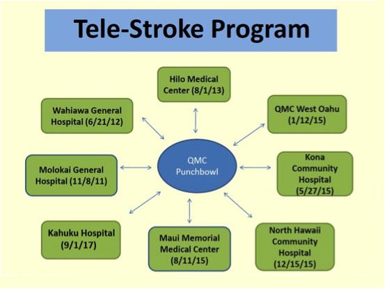 Tele-Stroke Program