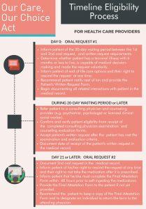 OCOCA provider timeline